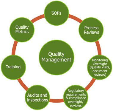 the benefits of a quality control system Quality systems conforming to the standards indicated in the said normative,  since it  product quality awareness, improvement of the company management, .